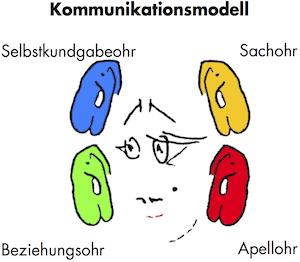 kommunikationsquadrat